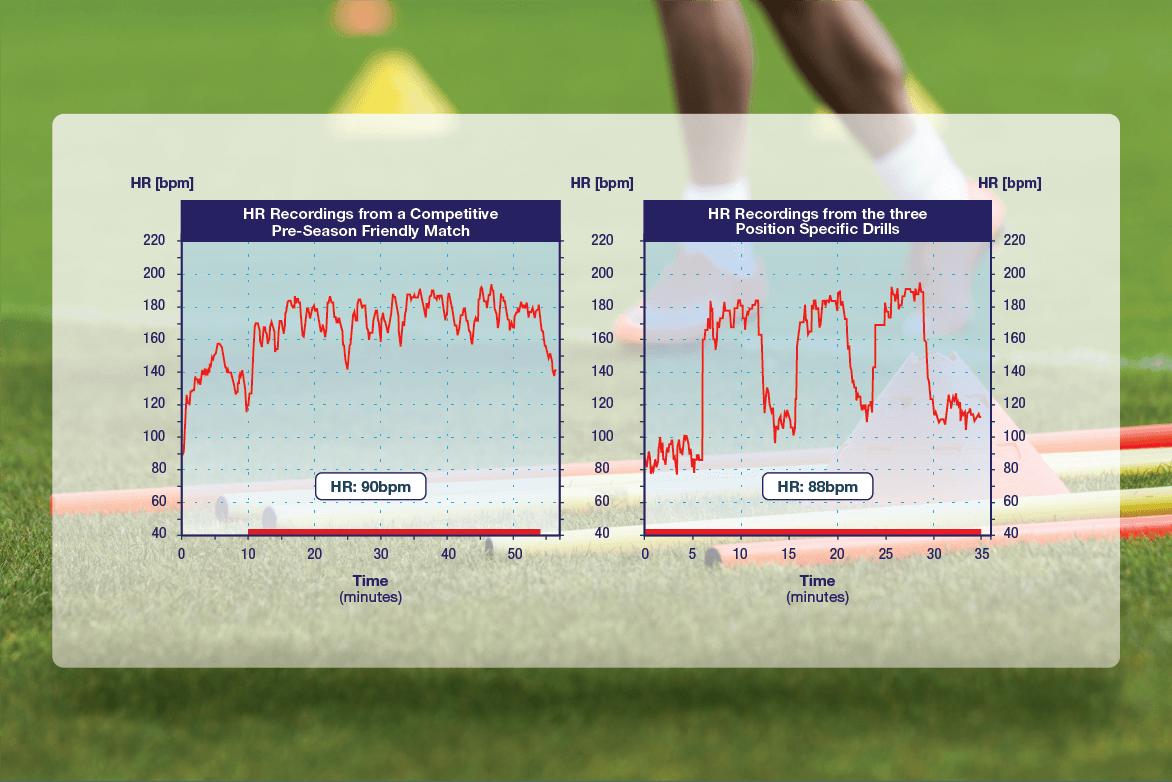 Soccer Football Heart Rate