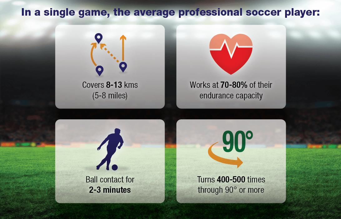 Soccer Football Match Analysis Stats
