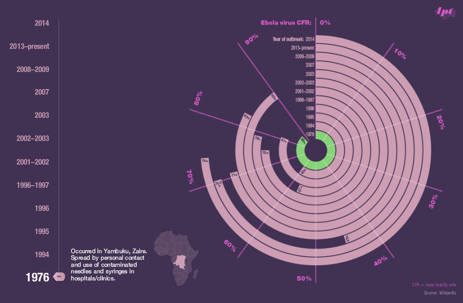 Interactive Ebola Infographic