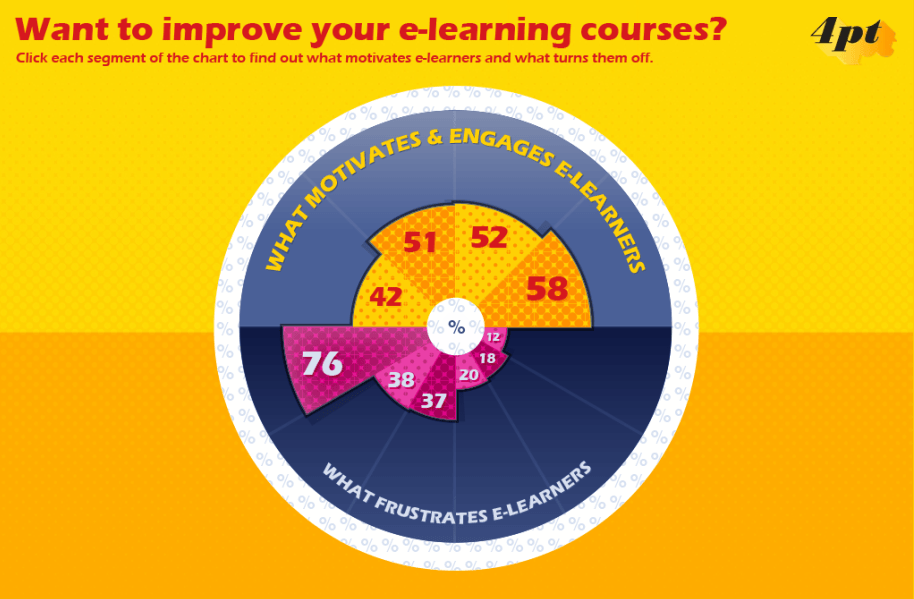 Love or Hate eLearning, is eLearning Good or Bad Interactive Infographic