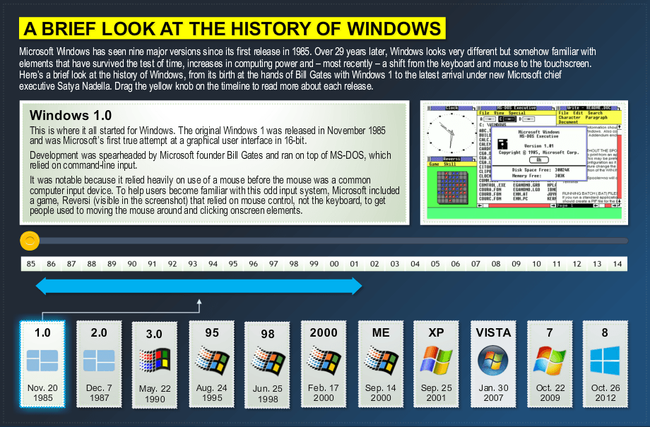 A Brief History of Microsoft Windows